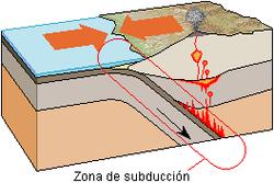 250px-Zona_de_subduccion_lmb